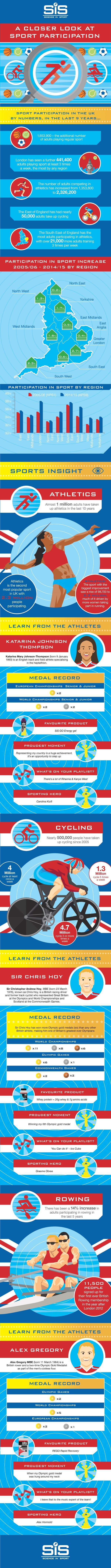 sports participation infographic